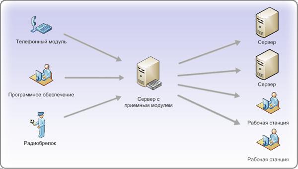 Модули системы Тревожная кнопка